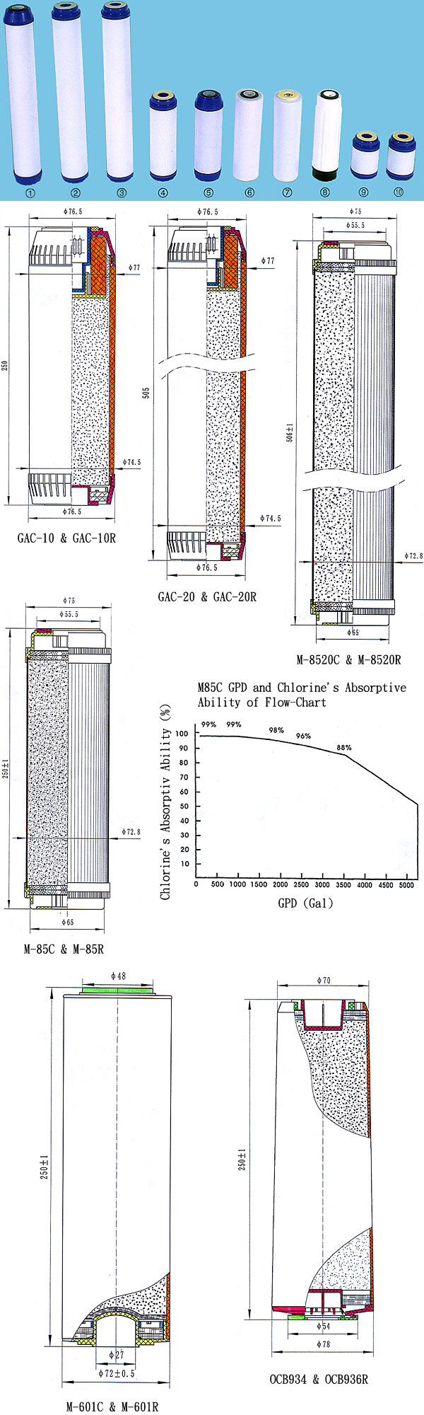 Granular Carbon Filters Series